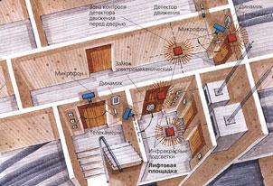 охранные системы квартир и офисов